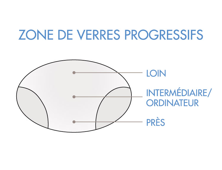 Que sont les verres progressifs | LensCrafter